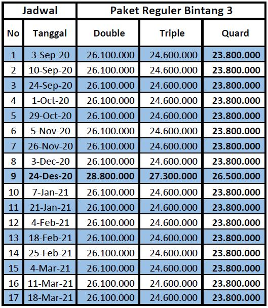 Harga Paket Umroh 12 Hari Start Jakarta 2020-2021.
